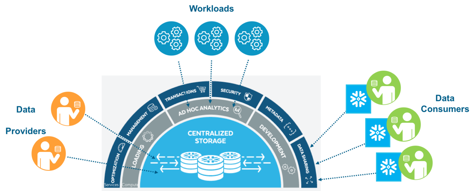 Snowflake Database Architecture - Do You Even Data?