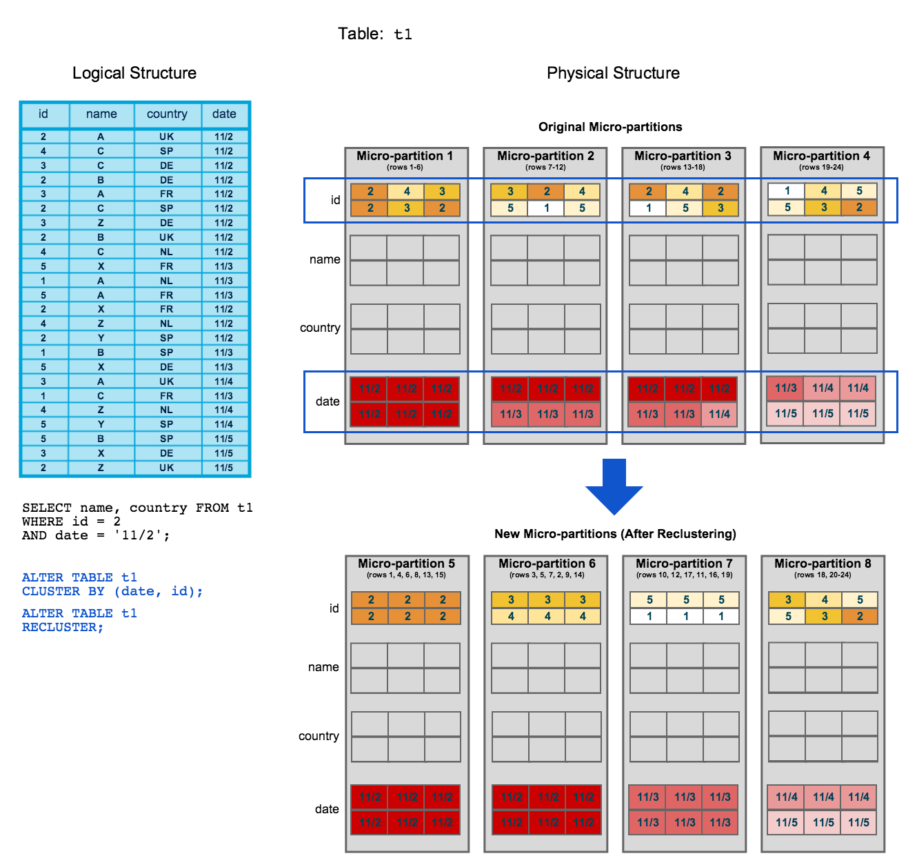 Snowflake Clustering Keys for Query Performance Tuning